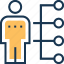 employee skills, hierarchy, leader, network, sitemap