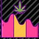 analysis, cannabis, chart