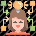 convergence, intelligence, thinking, idea, innovative